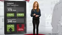 Boligpriser i Roskilde: Fortsat stigende